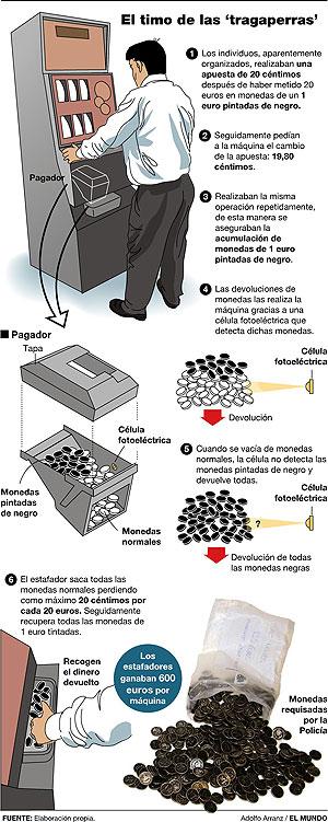 Cómo desvalijar máquinas tragaperras (Funciona 100%):