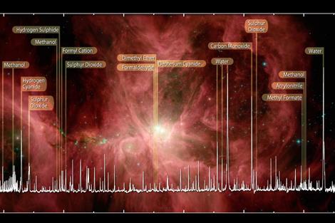 Moléculas orgánicas observadas por Herschel en Orión. | ESA, HIFI, Bergin & HEXOS