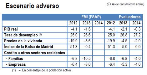 Evolución de la economía española en su escenario más adverso, según el FMI y los auditores independientes. | E. M.