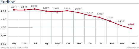 Evolución del Euribor hasta mayo. | Gráfico: M. J. Cruz
