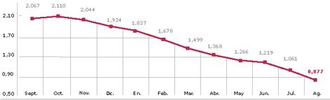 Evoución del Euribor hasta agosto. | Gráfico: M. J. Cruz