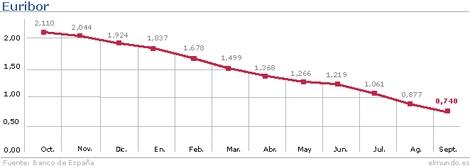 Evolución del Euribor hasta septiembre. | Gráfico: M. J. Cruz