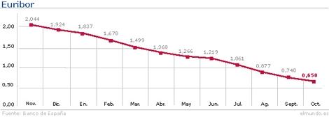 Evolución del Euribor hasta octubre. | Gráfico: M. J. Cruz