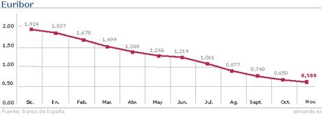 Evolución del Euribor hasta noviembre. | Gráfico: M. J. Cruz