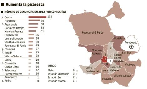 Simulaciones de delito en Madrid (Gráfico: EL MUNDO. Fuente: Ministerio del Interior)