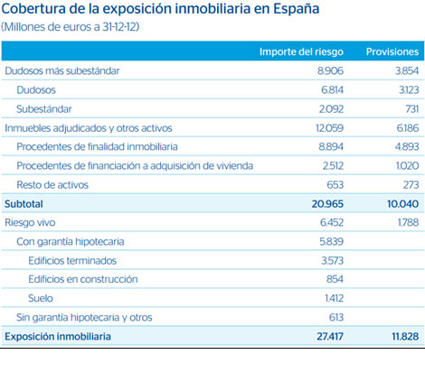Cuadro resumen de la exposición inmobiliaria del banco. | E M