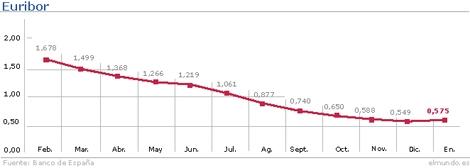 Evolución del Euribor hasta el mes de enero. | Gráfico: M. J. Cruz