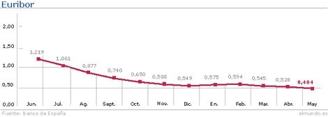 Evolución del Euribor hasta el mes de mayo. | Gráfico: M. J. Cruz