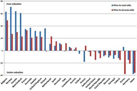Gráfico de la OCDE de la sobrevaloración de la vivienda en los países más desarrollados.