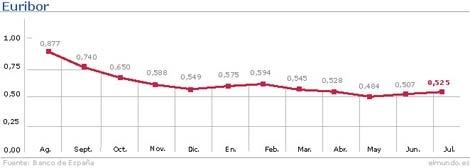 Evolución del Euribor hasta el mes de julio. | Gráfico: M. J. Cruz