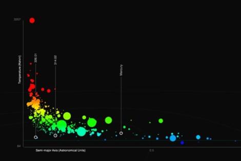 Gráfico que analiza la información proporcionada por el satélite Kepler. | EM