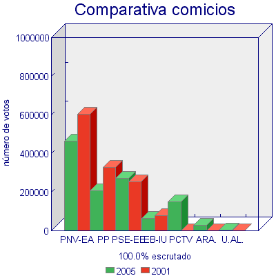 comparativa votos anteriores
